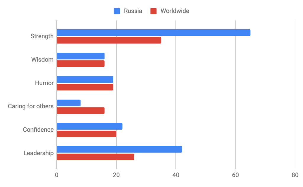 Source: Ipsos, Global attitudes toward gender in 2020